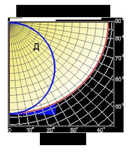 кривые силы света